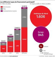 Eric_Ingargiola : Les différents types de financement participatif #crowdfunding