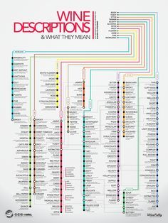- Description - Specs SAVE $17 (16%) .. on 3 stunning wine posters! For the knowledge hungry wine enthusiast. Reference charts to cover wine, food, serving, flavor profiling, vocabulary, color, and mo