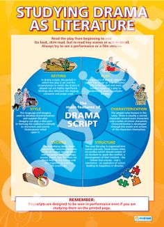 Studying Drama as Literature | School Charts | Educational Posters