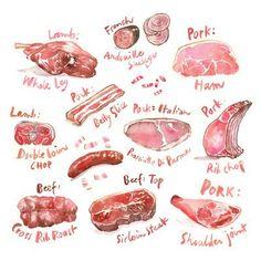 Cartel de la carta de carne imprimir acuarela arte de by lucileskitchen | Etsy