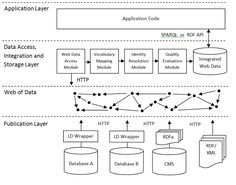 Architecture of a Linked Data application that implements the crawling pattern.