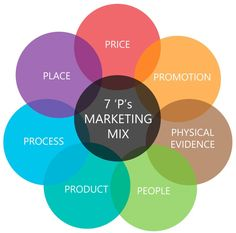 The 7P's of the Marketing Mix http://www.professionalacademy.com/blogs-and-advice/marketing-theories---the-marketing-mix---from-4-p-s-to-7-p-s