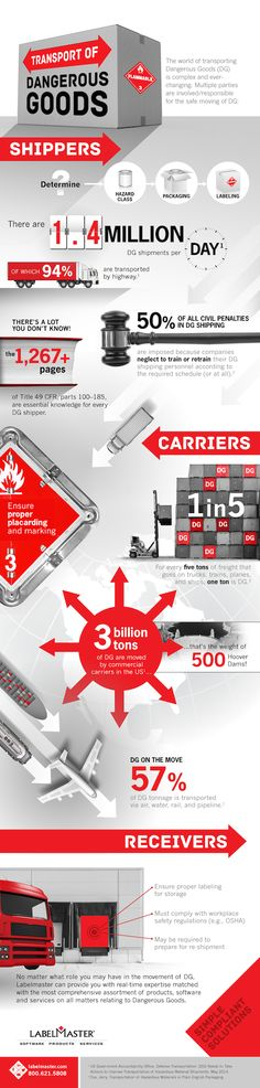 Moving Dangerous Goods (DG) safely involves the coordinated actions of shippers, carriers, and receivers. This infographic provides a high-level look at some of the facts and figures behind the 1.4 million DG shipments that take place each day. #hazmat http://blog.labelmaster.com