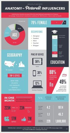 anatomy-pinterest-influencers-hellosociety-infographic.jpg (424×800)
