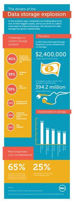Explosión del almacenamiento de datos #infografia #infographic
