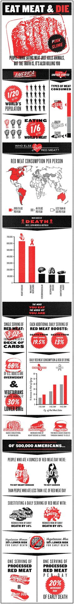 Red Meat is killing us. How much do you eat?