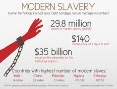 pritheworld:  A new study released Thursday by the Walk Free Foundation attempts to measure modern slavery. The above infographic looks at the grim reality of modern slavery through a numerical lens.