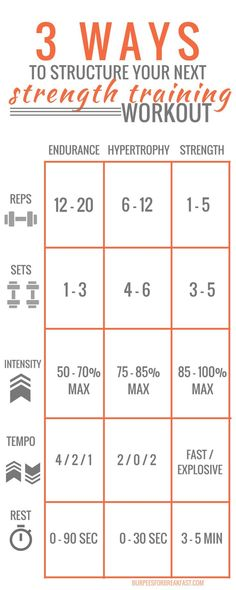 Strength Training Workout: 3 Ways to Structure Your Next One Awesome guide for setting up your personal weight training plan. Reps, sets, intensity, tempo and rest for all your workouts. Fitness Workouts, Strength Training Workouts, Fitness Goals, Muscle Fitness, Fitness Diet, Mens Fitness, Muscle Mass Workout, Health Fitness, Workout Tips