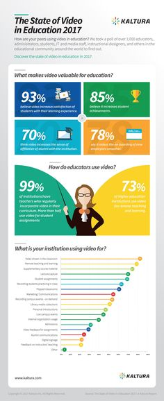 The State of Video in Education 2017 Infographic - https://elearninginfographics.com/the-state-of-video-in-education-2017-infographic/