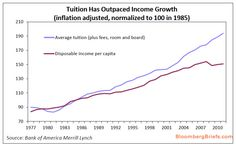 Chart Of The Day: College Tuition Vs Real Disposable Income | ZeroHedge