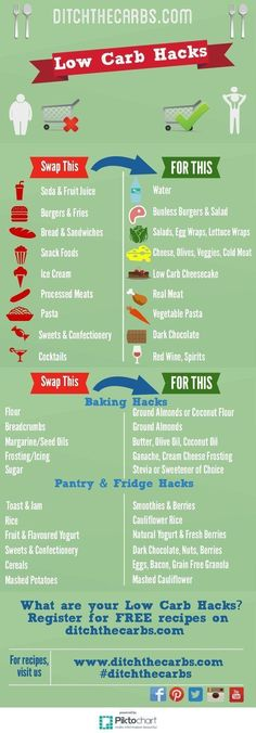 Pin this for easy reference. The best low carb hacks out there. Such a simple way to get started. #lowcarb #sugarfree | ditchthecarbs.com