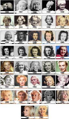 Marilyn Monroe through the years