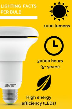 Imagine not having to change your light bulbs for five years! To learn more how SVET saves your money visit our website - http://svet.io/ ‪#‎SVET‬