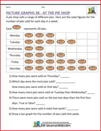 Picture graph worksheets 3rd grade - At the Pie Shop. A 3rd grade graph worksheet where each picture represents 20 pies.