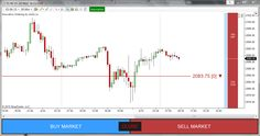 Now you can #trade DIRECTLY from chart with 1 single click → http://ninza.co/product/innovative-ordering #NinjaTrader
