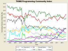 The TIOBE Programming Community index is an indicator of the popularity of programming languages. NB: TIOBE index is not about the best programming language or the language in which most lines of code have been written.