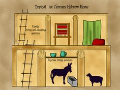 Layout of 1st Century AD Hebrew home.