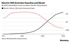 Royal Dutch Shell Plc, BP Plc and Total SA are betting that demand for natural gas will rise as the world shifts to cleaner-burning fuels. The electricity needed for battery-powered cars could be generated by burning natural gas, companies say. Unfortunately, that causes a lot of greenhouse gas emissions, though it beats coal or wood.