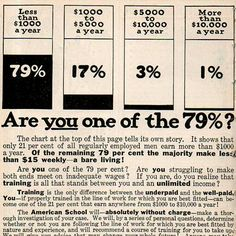 Occupy Wall Street protesters hadn't even been born in 1916, but the1 percent still existed, or so the American School of Correspondence would have you believe. This newspaper ad from 1916 offers an interesting look at how much money people typically made back then, using eerily prescient terminology.