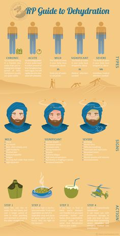 Dehydration, every traveler has to deal with it some time. Roamer Post's Guide to DEHYDRATION is a quick reference to dehydration types, signs and cures. Severe Headache, Drink More Water, Camping, Backpacking, Survival Tips, Bushcraft, Drinking Water, The Cure, Infographic