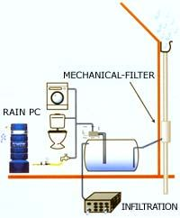 1000 images about eco friendly homes on pinterest for Eco friendly water systems for homes