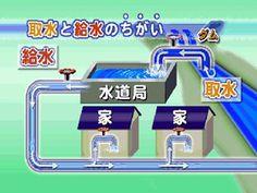 今日覚えた日本語: 取水