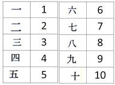 chiffres-chinois Panda China, Chinese Language, Chinese New Year, Asian Art, Continents, Art Education, Tattoo Inspiration, Images, Tatoo