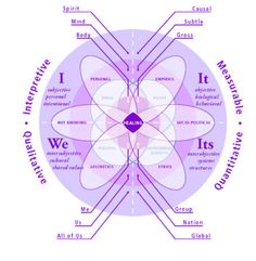 Psychology of Relationships
