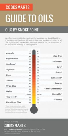 A Guide to Oils by Smoke Point #Infographic #Infografía
