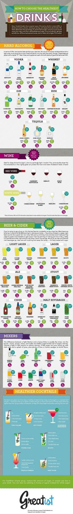 carb chart for alcoholic drinks, amount of carbs in alcohol. Who knew liquor had 0? My new diet lol