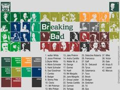 Infografía de la genial serie TV Breaking Bad