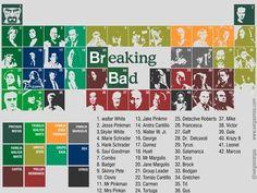 Breaking Bad Periodic table