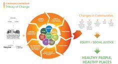 Theory of Change - Convergence Partnership