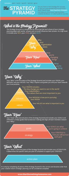 Great free template for the strategy pyramid to help with strategic