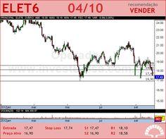 ELETROBRAS - ELET6 - 04/10/2012 #ELET6 #analises #bovespa
