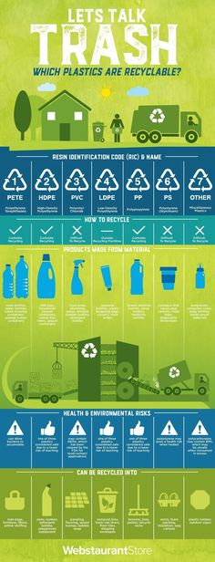 Recycling Numbers Infographic #recyclinginfographic #wastefreeliving
