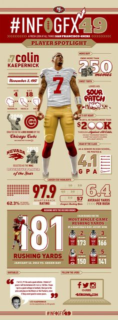 Fun Facts About San Francisco QB Colin Kaepernick The ultimate guide to Colin Kaepernick.The ultimate guide to Colin Kaepernick. 49ers Players, 49ers Fans, Nfl 49ers, Football Players, Forty Niners, Colin Kaepernick, Football Baby, San Francisco 49ers, American Football