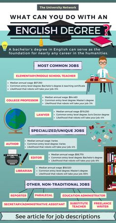 12 Jobs For English Majors English majors arent limited to teaching jobs A bachelors degree in English can serve as the foundation for nearly any career in the humanities. College Majors, College Fun, Education College, College Tips, College Planner, Types Of Education, Education Requirements, Education Major, Education System