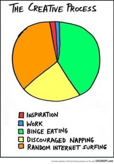 The Creative Process--Funny BUT True lol discouraged napping is my life