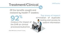 Discovering the impact of #EHR implementation on clinical staff......