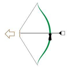 拉弦的方式有數種, 建議把食指放置在箭的上方,  而中指、無名指則放置於箭的下方,向自己下顎方向拉入。