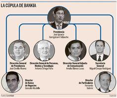 #Gráfico de organigrama de caras con la cúpula de @Bankia vía @expansioncom