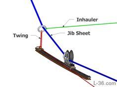 Jib sheet Twing