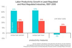 More-Regulated Industries Experience Lower Productivity Growth | Mercatus