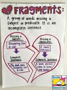 Students will gain a solid understanding of fragments and complete sentences with … - Learn and teach you Sentence Anchor Chart, Grammar Anchor Charts, Writing Anchor Charts, Teaching Grammar, Teaching Writing, Writing Skills, Teaching Ideas, Writing Strategies, Glad Strategies