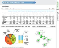 Energie Rinnovabili: fotovoltaico