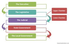 #Mexico #Political Hierarchy