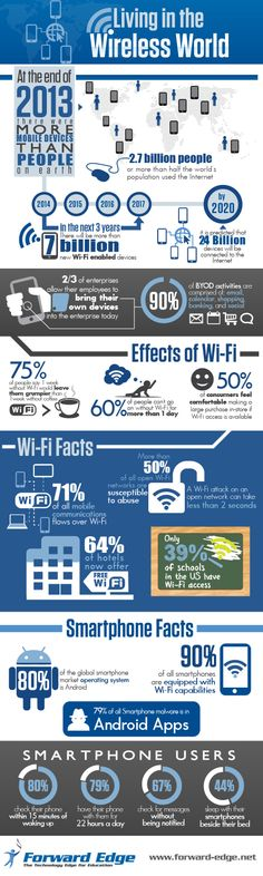Infographic: Living in the Wireless World