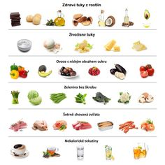 S (keto is super simple) . The Beginners' Guide to the Keto Diet explains . how it works, how to start AND even how to avoid the keto flu! Healthy Oils, Healthy Recipes, Healthy Foods To Eat, Low Carb Recipes, Real Food Recipes, Diet Recipes, Healthy Snacks, Fast Foods, Protein Recipes