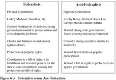 a history of the conflict of federalists vs anti federalists in the us The conflict between federalists and anti-federalists the conflict between federalists and anti-federalists while the anti-federalists believed the constitution and formation of a national government would lead to a monarchy or aristocracy, the federalists vision of the country supported the belief that a national government based on the articles of the confederation was inadequate to support .